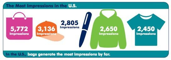 impressions for logoed promotional products