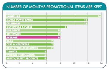 Logoed promotional products kept up to 14 months
